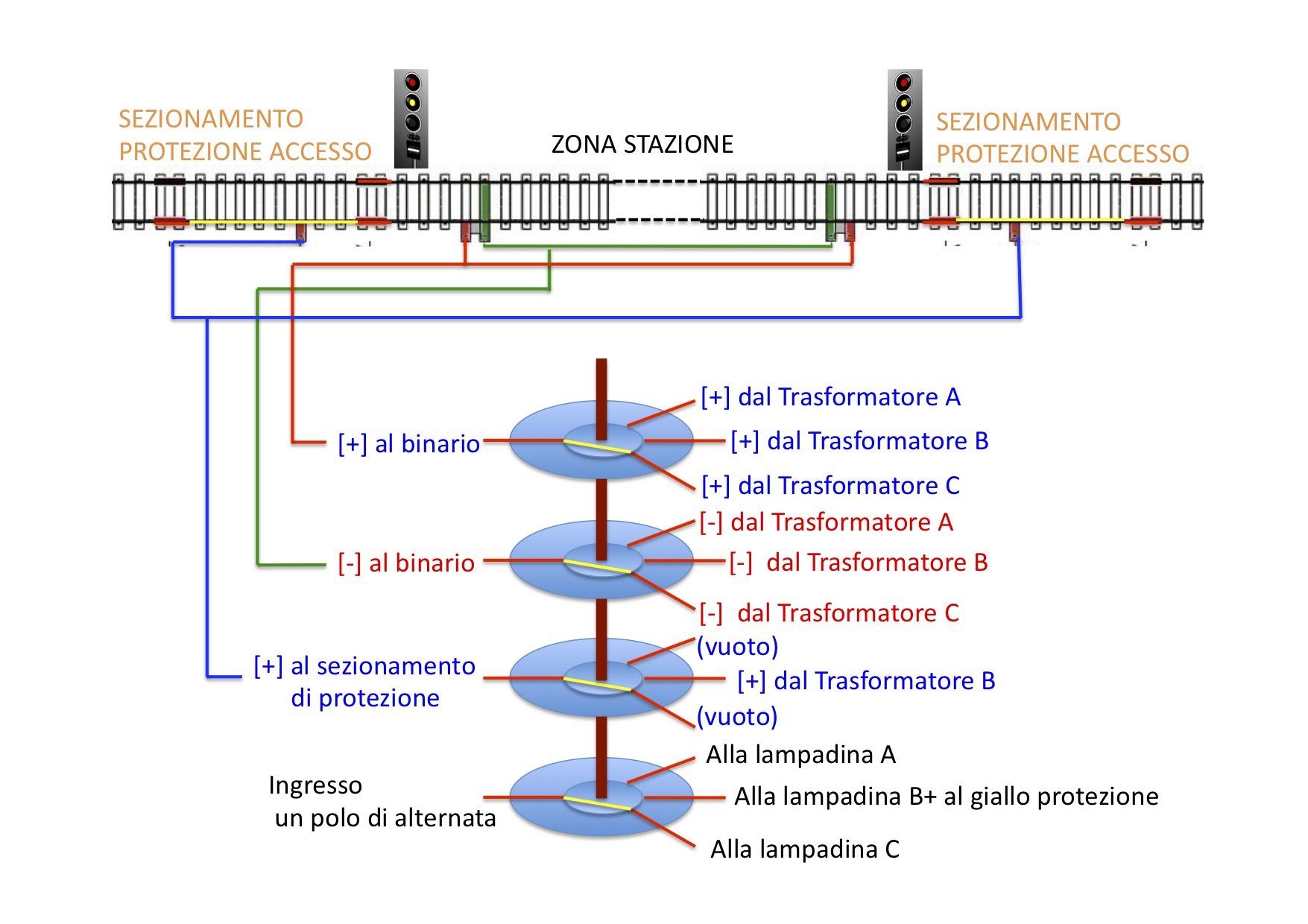 Schemi Elettrici Treni : Gestione elettrica di una stazione complessa tramite