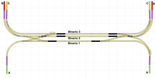 Tutti i binari di stazione sono alimentati dal trasformatore C per permettere a un treno proveniente dal circuito C di accedere al binario 1