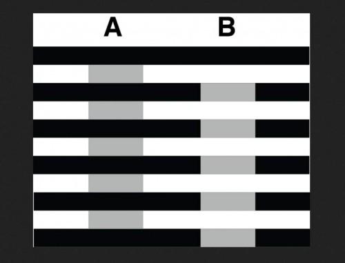Illusione di White: i grigi sono tutti della stessa tonalità, ma a causa del diverso quelli di sinistra sembrano più scuri!