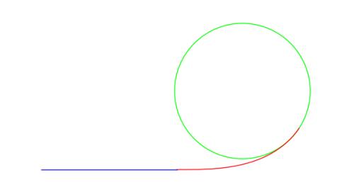 il tratto rosso mostra il raccordo parabolico che unisce il rettifilo blu con la curva circolare verde.