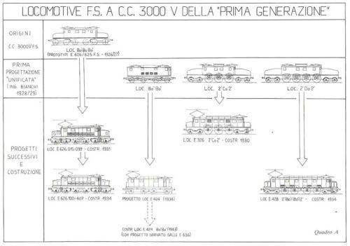 Schema delle locomotrici elettriche a 3KV dell'Ing.Bianchi - immagine da Marklinfan, originale da Locomotive Elettriche E.428 / Roberto Rolle / edizioni elledi -