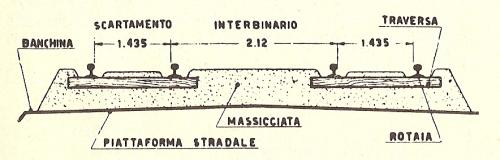 Interbinario, dal Manuale del tecnico del binario 4 Parte I , C.I.F.I. 1977