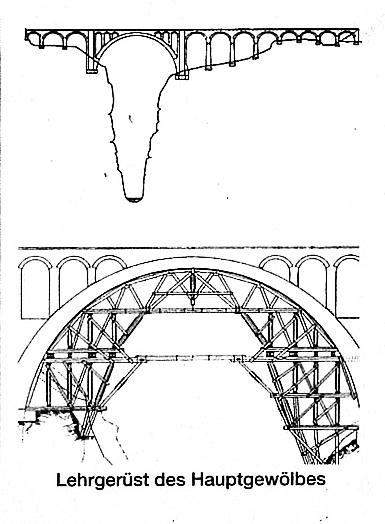 Schema del Soliser Viadukt e della impalcatura usata per costruirlo