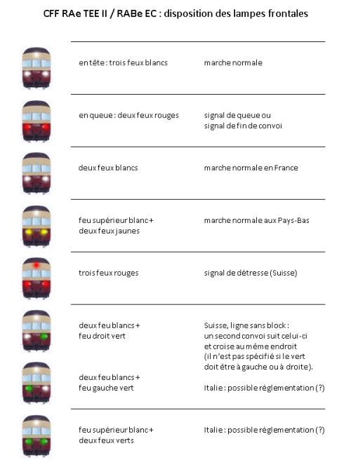 Configurazione dei segnali ottici del RAe nei vari paesi, da wikimedia