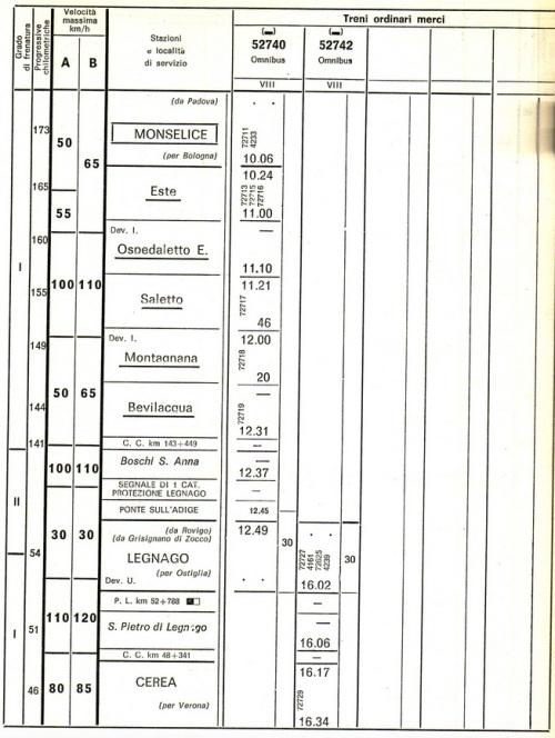 """Un estratto dall'orario merci del 1975 per la linea Monselice-Mantova mostra l'uso del termine """"omnibus"""" per i merci. Immagine da www.forum-duegieditrice.com"""