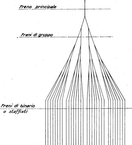 Disposizione dei freni a binario in uno scalo