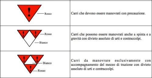 Simboli di restrizione manovre, dalle Istruzioni per il servizio dei Manovratori