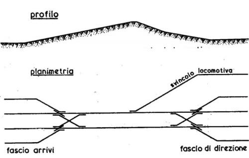 Schema di una stazione di smistamento a sella di lancio