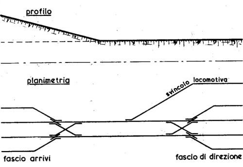Schema di una stazione di smistamento a gravità, dagli appunti del corso Progettazione di Sistemi ed Infrastrutture di Trasporto a cura di Sergio d'Elia, Demetrio Festa e Giuseppe Guido