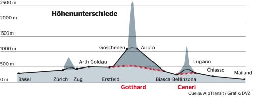 Profilo altimetrico della nuova e vecchia linea del Gottardo, da http://www.dvz.de/