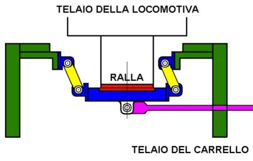 Ralla basculante in azione - disegno © Giancarlo Giacobbo da http://gigispace.xoom.it/CARRELLO_ZARA/CARRELLO_ITALIANO.pdf
