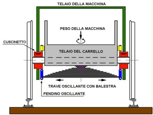 Vista frontale del carerllo italiano - disegno © Giancarlo Giacobbo da http://gigispace.xoom.it/CARRELLO_ZARA/CARRELLO_ITALIANO.pdf