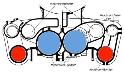 Sezione frontale di una macchina com motrore a 4 cilindri: in rosso quelli ad alta pressione, in blu quelli a bassa. Immagine tratta da http://dlok.dgeg.de/